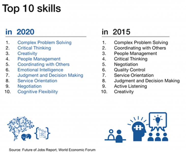 Diez competencias más demandadas para buscar trabajo