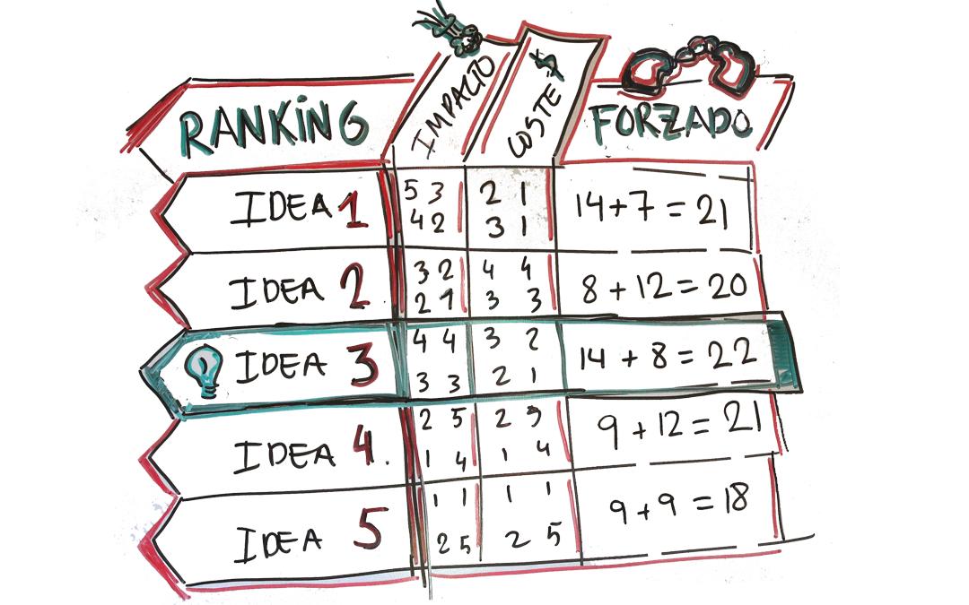 ranking forzado brainstorming