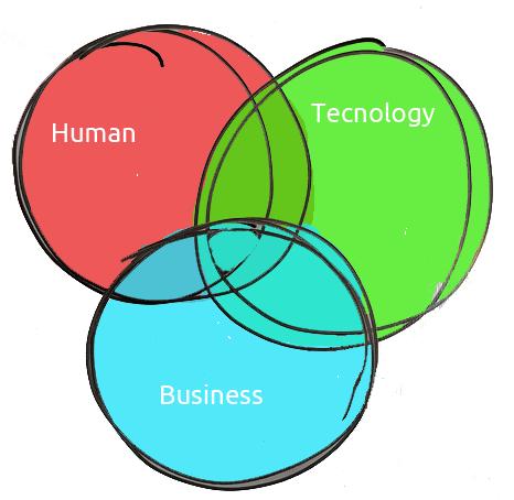 Las tres dimensiones del team building