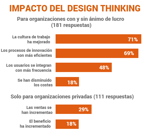 Tabla del impacto del design thinking