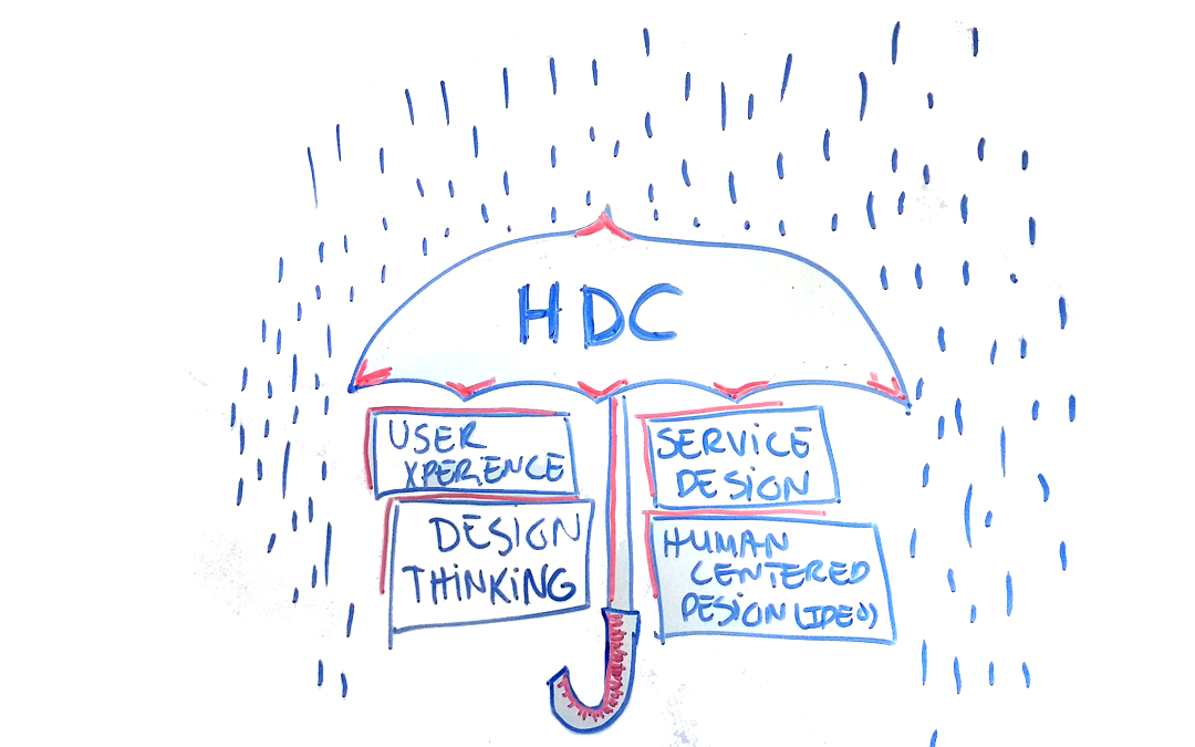 design thinking vs human centered design