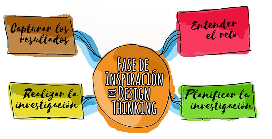fase de inspiracion del design thinking
