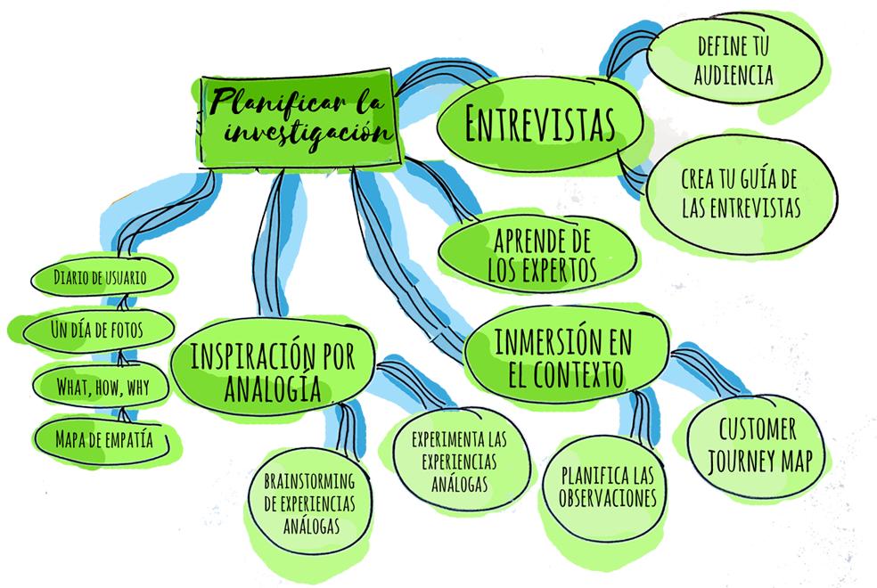 metodos investigación design thinking