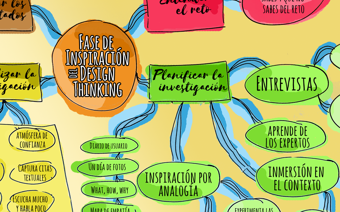 Mapa mental de Design Thinking según IDEO: Fase de inspiración