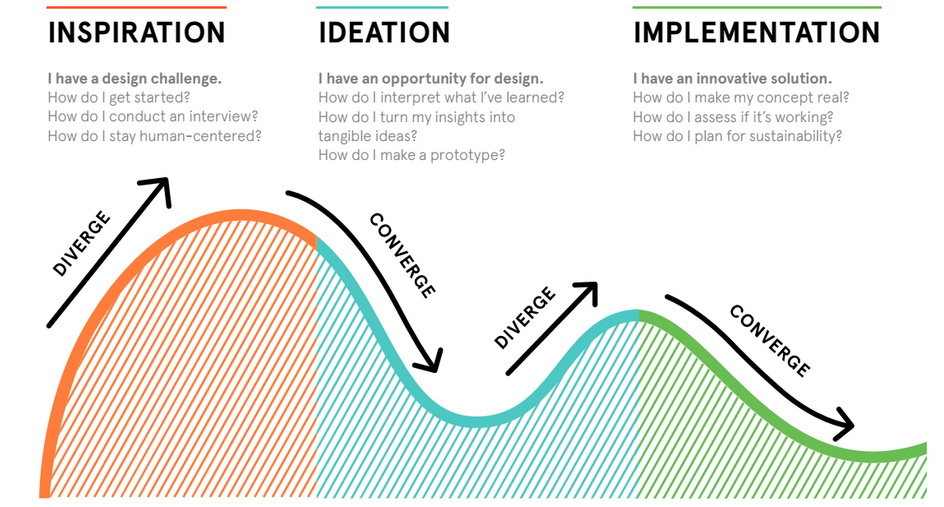 como funciona el design thinking