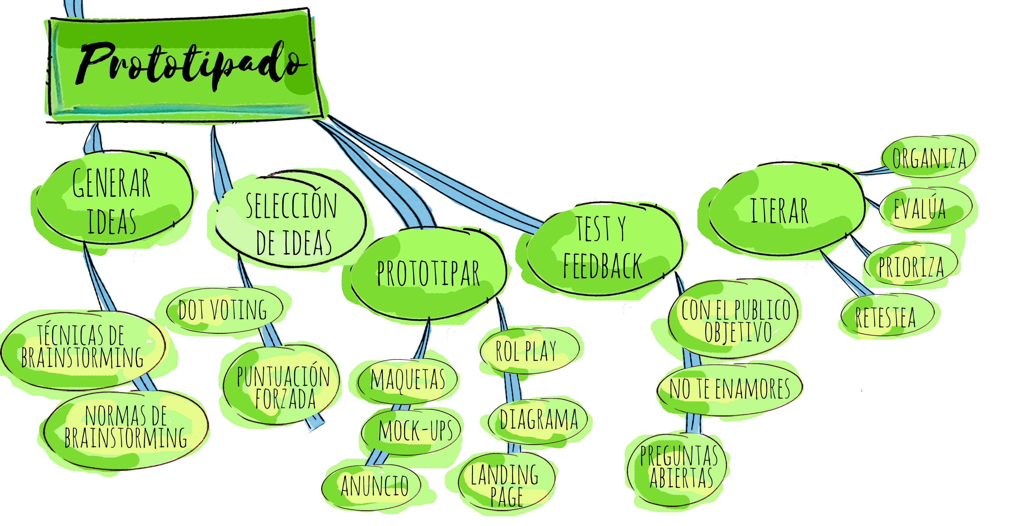 fase prototipado design thinking