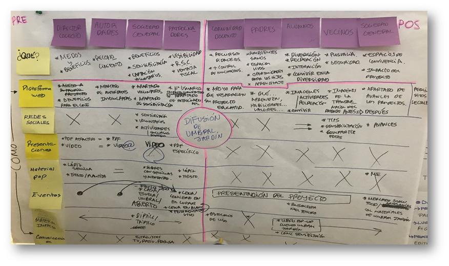 plan de comunicación para la inclusión